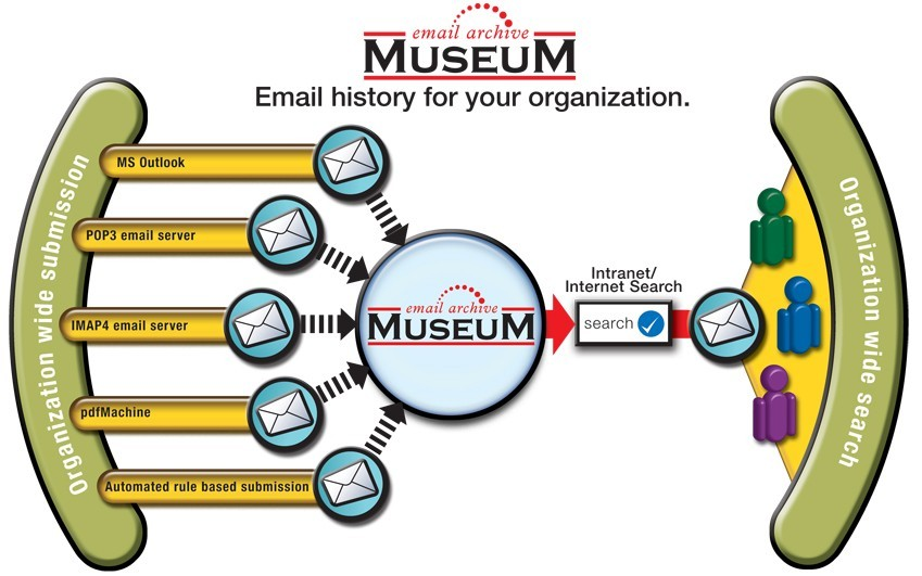 Museum Email Archive