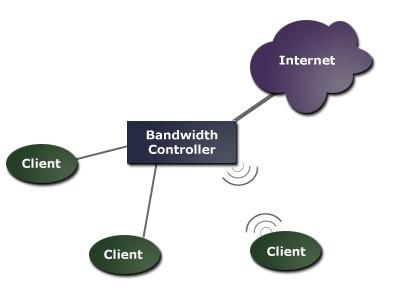 Bandwidth Controller Standard