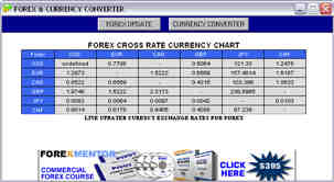 Forex Rate Chart