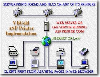 ASP Printer COM