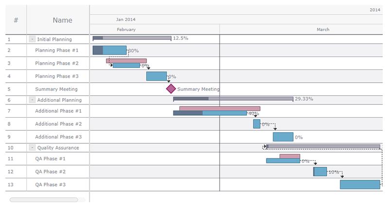 AnyGantt JS Gantt Charts