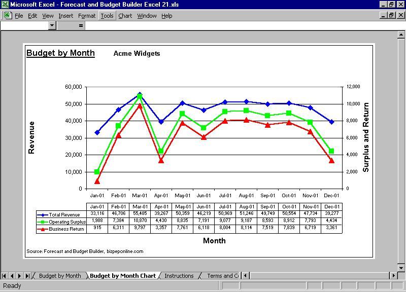 Forecast and Budget Builder Excel