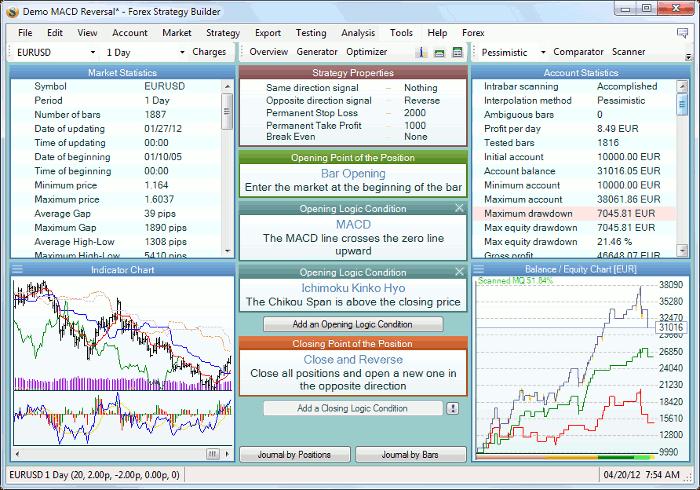 Forex Strategy Builder