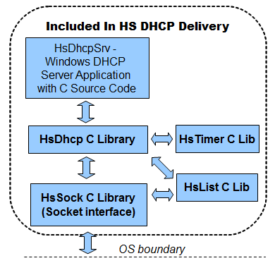 HS DHCP C Source Library