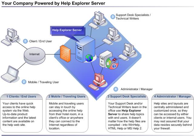 Help Explorer Server