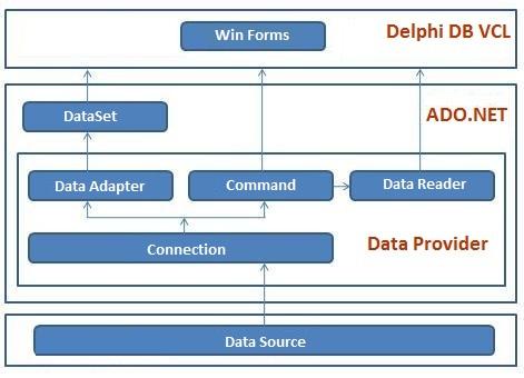 OLEDBDAC for Delphi