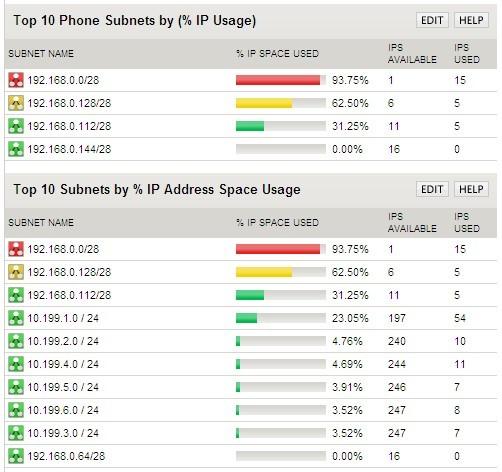 SolarWinds IP Address Tracker