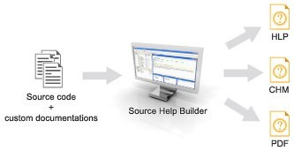 Source Help Builder