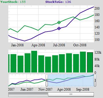 Black Box Chart