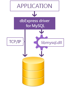 dbExpress driver for MySQL
