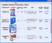 Screenshot of Best Registry Cleaner Comparison Tool